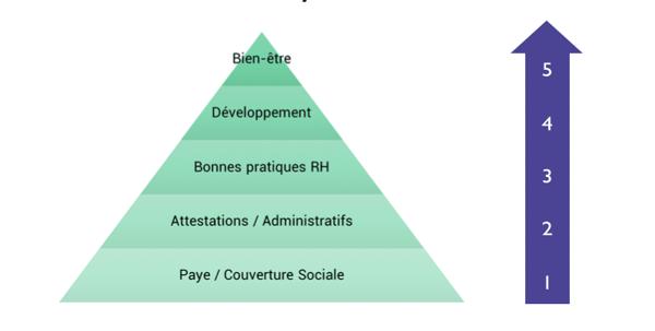 SIRH en SAAS : La Pyramide de Maslow du DRH
