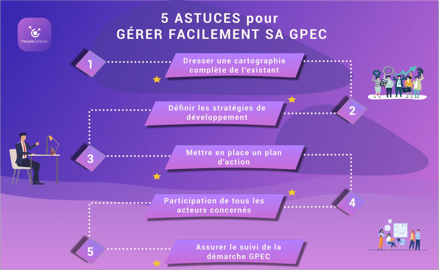 Gérer facilement sa GPEC-1