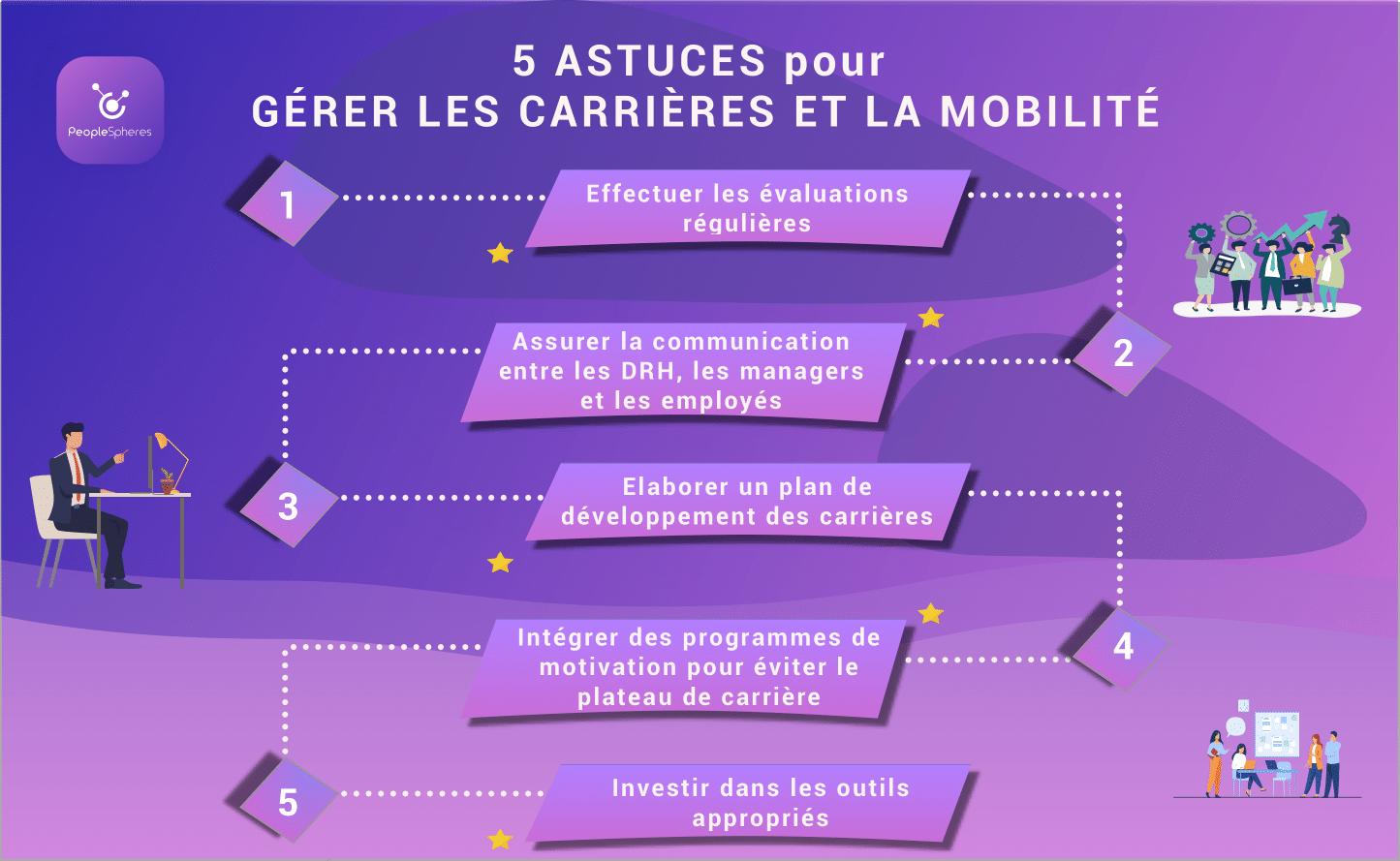 Gérer les carrières et la mobilité-1