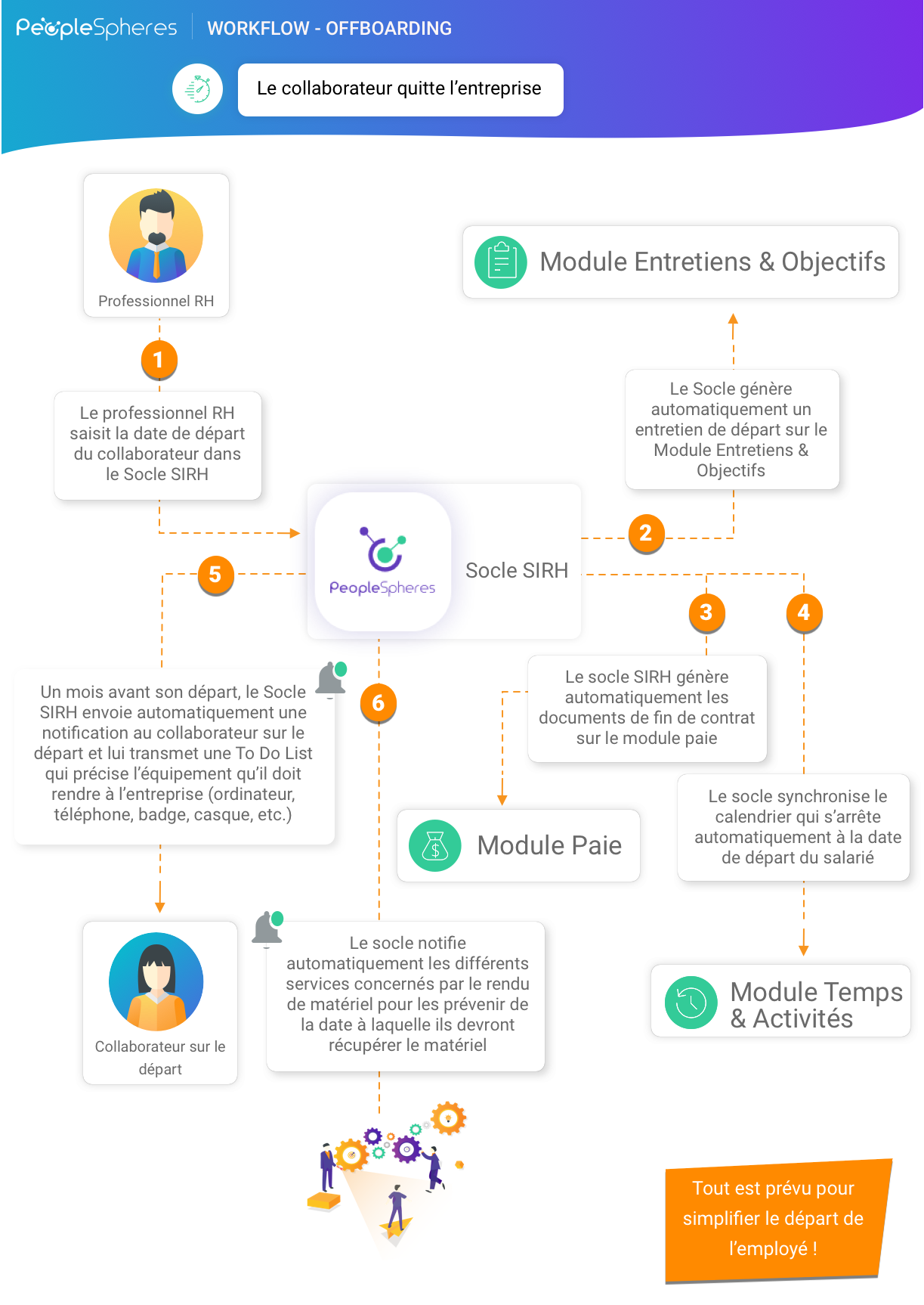 Workflow - infographie Offboarding