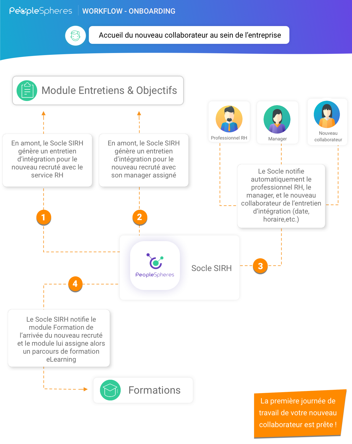 Workflow - infographie Onboarding