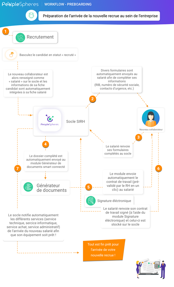 Workflow - infographie Preboarding