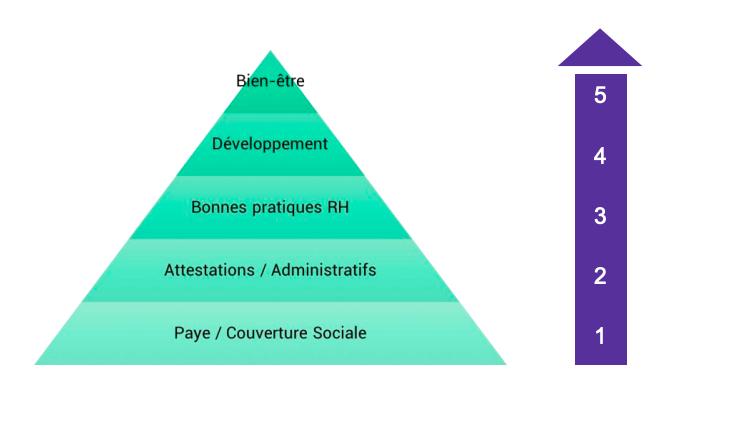 La Pyramide de Maslow du DRH